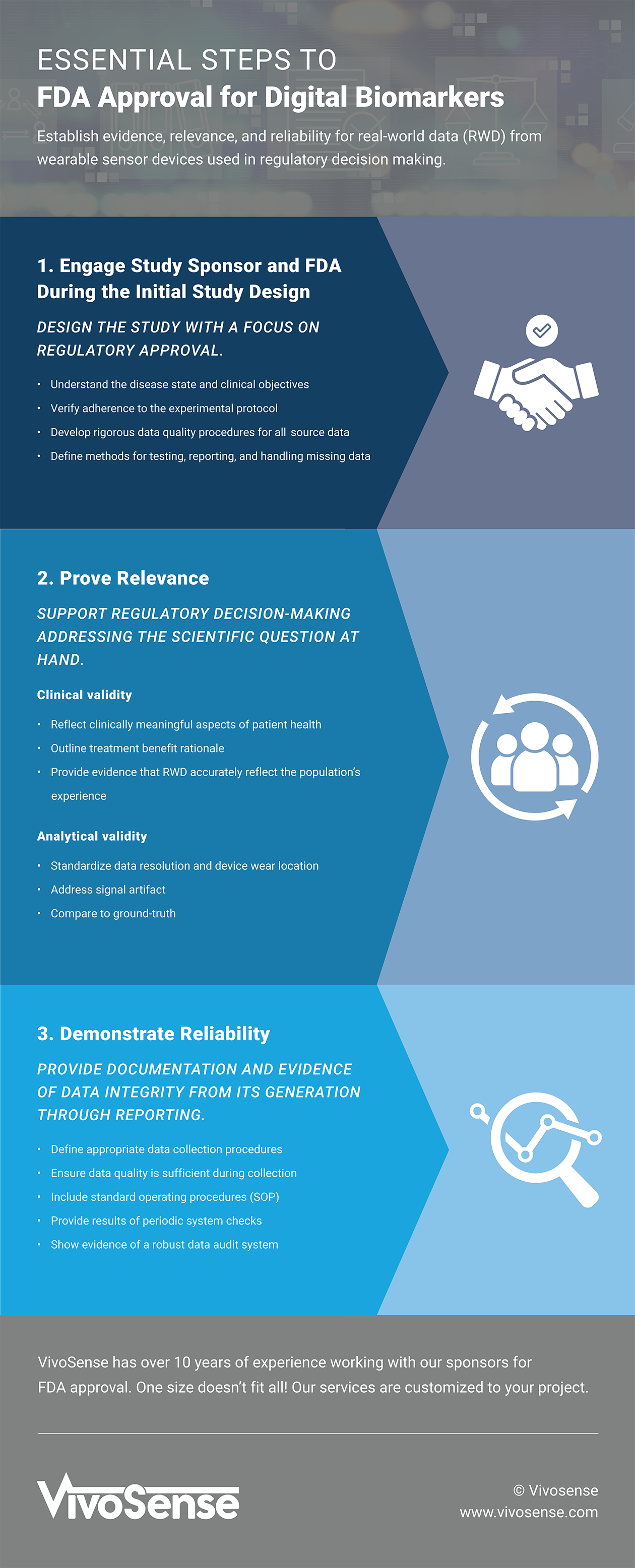 Essential Steps to FDA Approval for Digital Biomarkers [Infographic]
