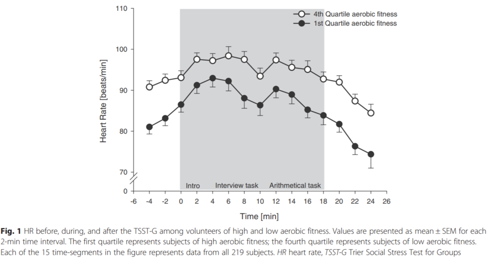 Read: Link Between Aerobic Fitness Level and Protection to Psychosocial Stress Found Using VivoSense®