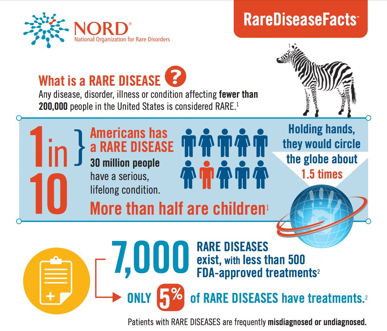 Rare Disease Day Infographic